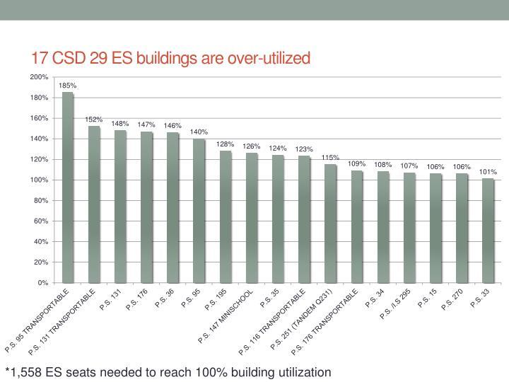 17 CSD 29 ES buildings are over-utilized