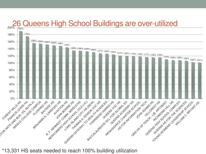 26 Queens High School Buildings are over-utilized