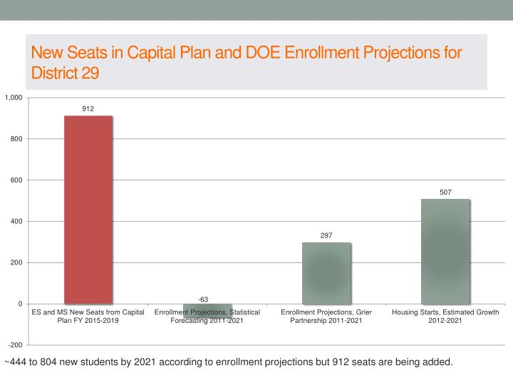 New Seats in Capital Plan and DOE Enrollment Projections for District 29