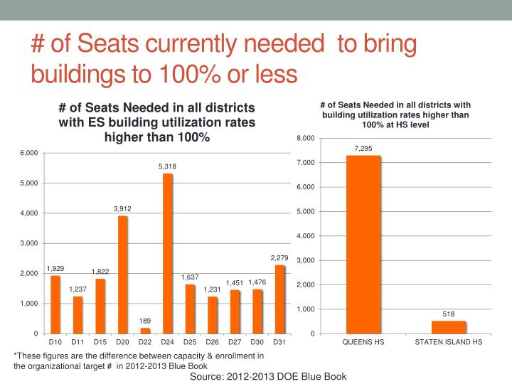 # of Seats currently needed  to bring buildings to 100% or less