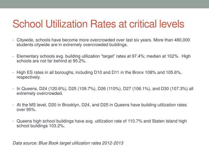 School Utilization Rates at critical levels
