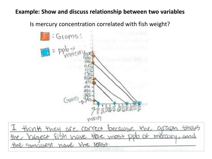 Example: Show and discuss relationship between two variables