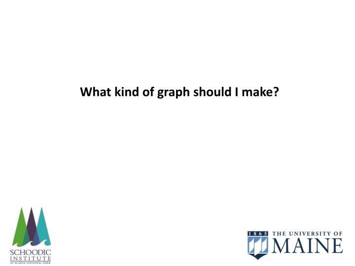 What kind of graph should I make?
