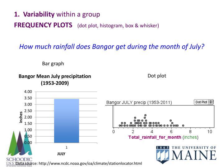 1.  Variability