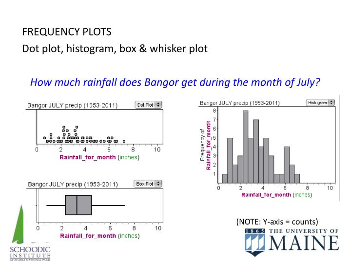 FREQUENCY PLOTS