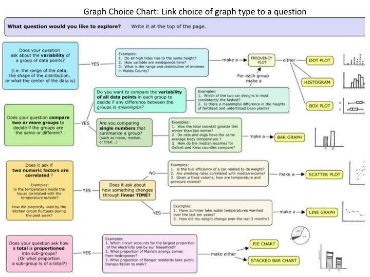 Graph Choice Chart: Link choice of graph type to a question