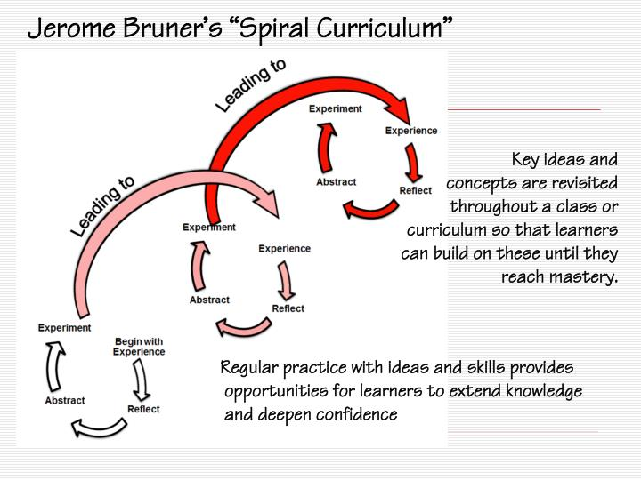 "Jerome Bruner's ""Spiral Curriculum"""