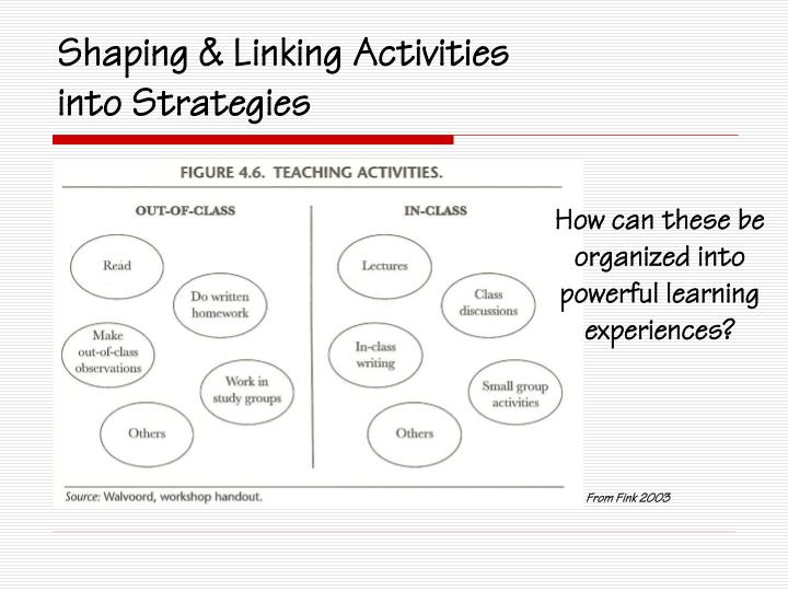 Shaping & Linking Activities