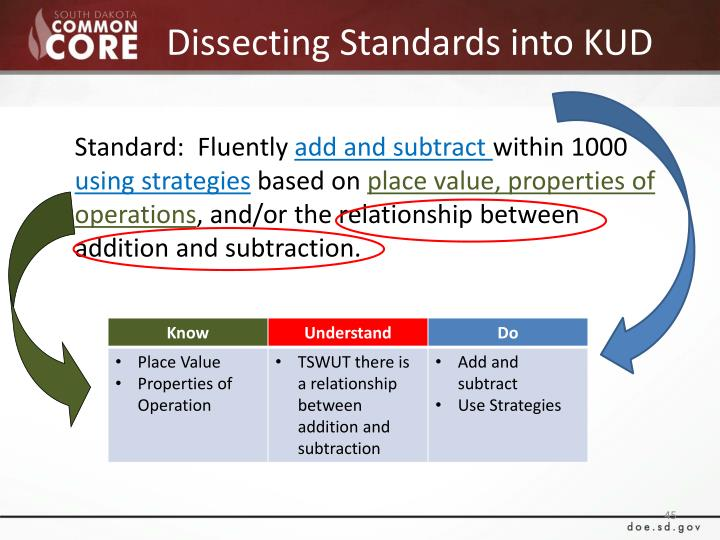 Dissecting Standards into KUD