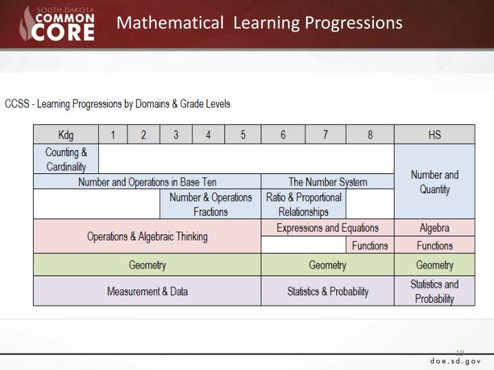 Mathematical  Learning Progressions