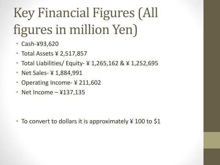 Key Financial Figures (All figures in million Yen)