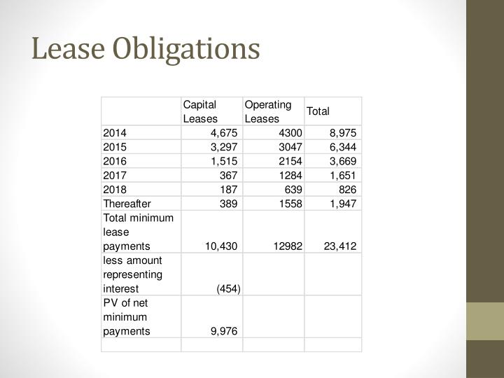 Lease Obligations