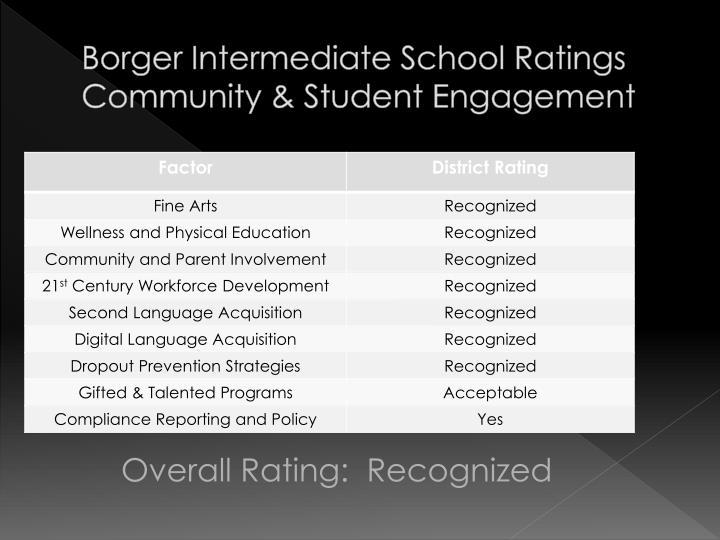 Borger Intermediate School Ratings
