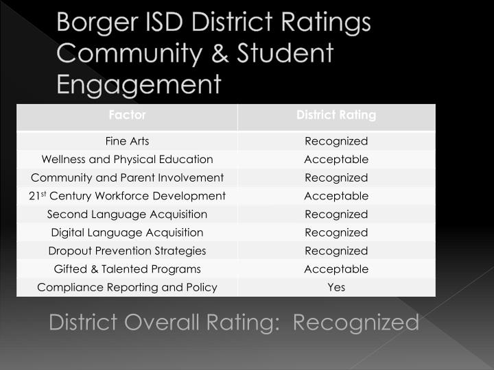 Borger ISD District Ratings