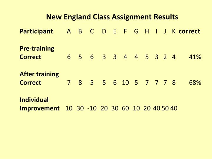 New England Class Assignment Results
