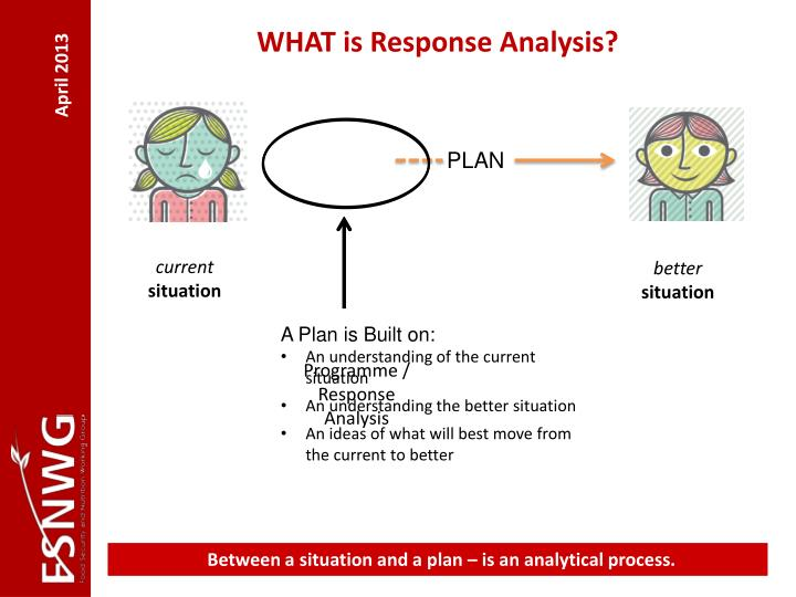 WHAT is Response Analysis?