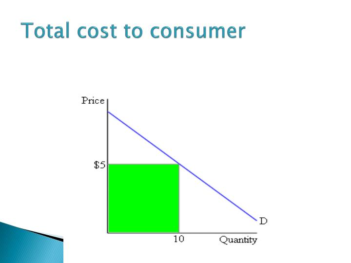 Total cost to consumer