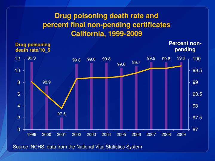 Drug poisoning death rate and
