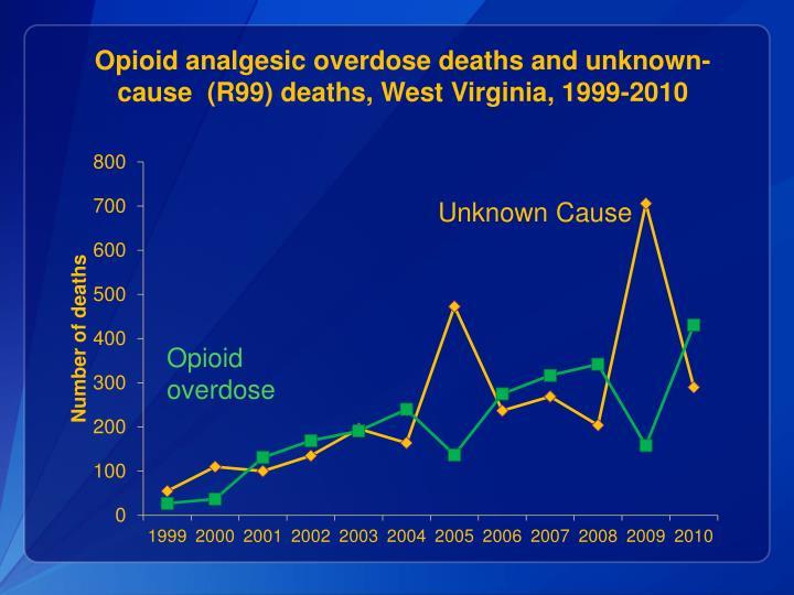 Opioid analgesic overdose deaths and unknown-cause  (R99) deaths, West Virginia, 1999-2010