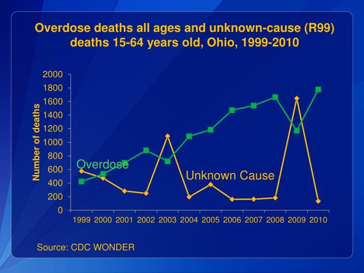 Overdose deaths all ages and unknown-cause (R99) deaths 15-64 years old, Ohio, 1999-2010