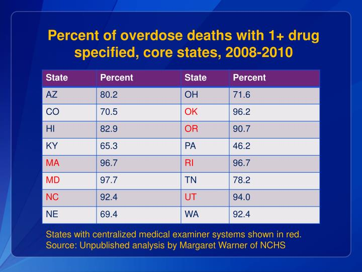 Percent of overdose deaths with 1+ drug specified, core states, 2008-2010