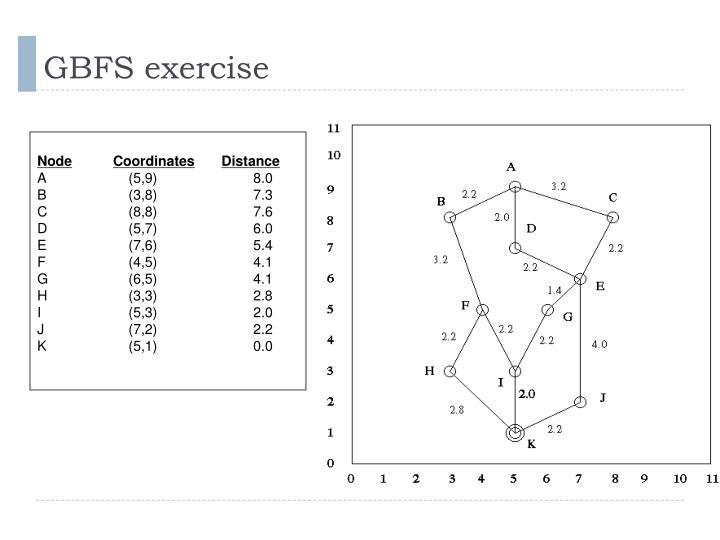 GBFS exercise