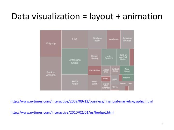 Data visualization = layout + animation