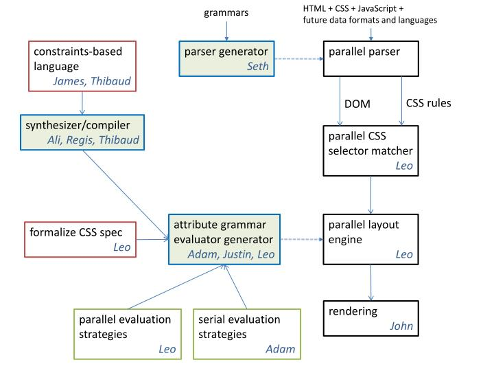 HTML + CSS + JavaScript +