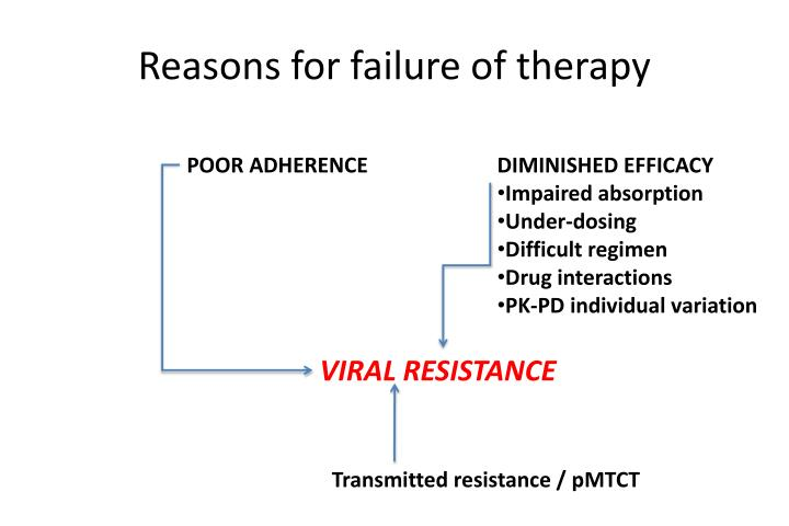 Reasons for failure of therapy