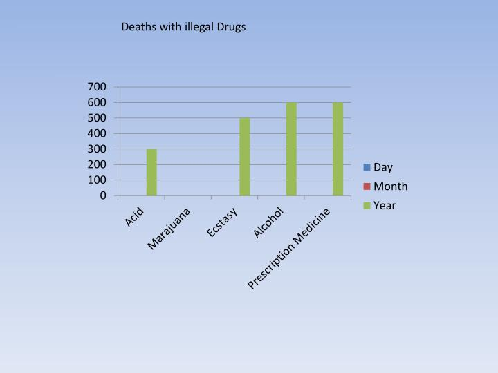 Deaths with illegal Drugs