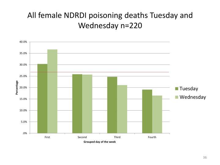 All female NDRDI poisoning