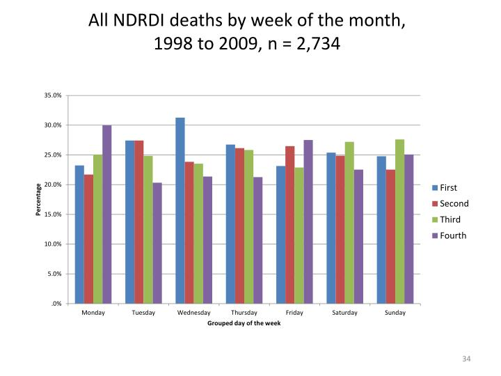 All NDRDI deaths by week of the month,