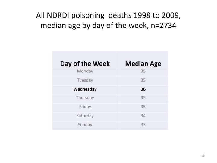 All NDRDI poisoning  deaths 1998 to 2009,