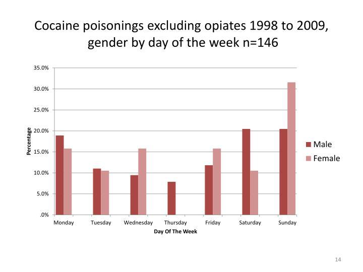 Cocaine poisonings