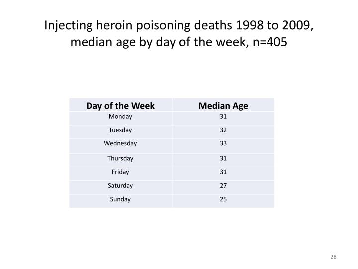 Injecting heroin