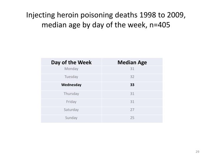Injecting heroin poisoning deaths 1998 to 2009,