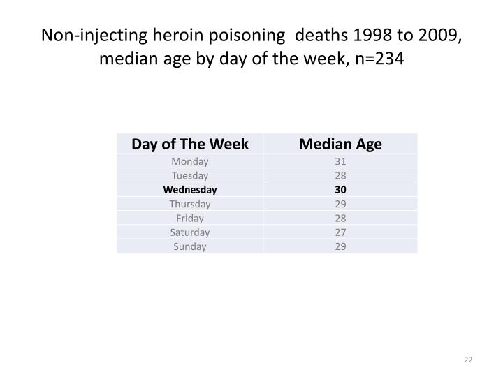Non-injecting heroin poisoning  deaths 1998 to 2009, median age by day of the week, n=234