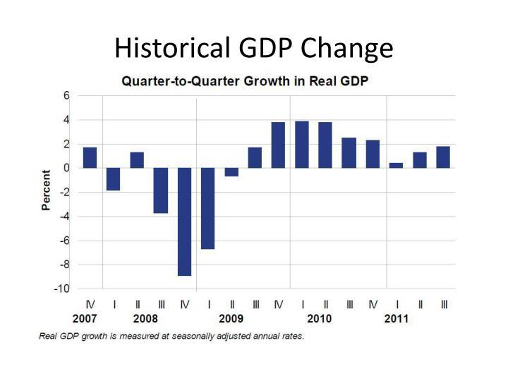 Historical GDP Change