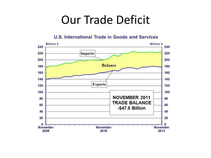 Our Trade Deficit