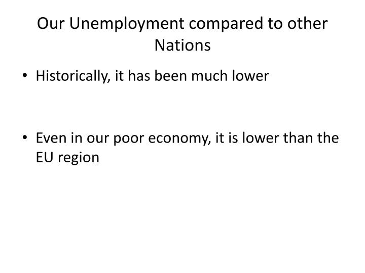 Our Unemployment compared to other Nations