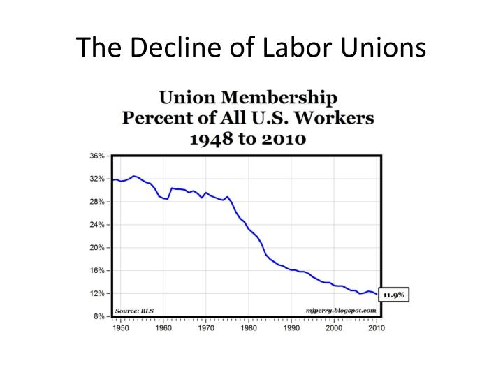 The Decline of Labor Unions