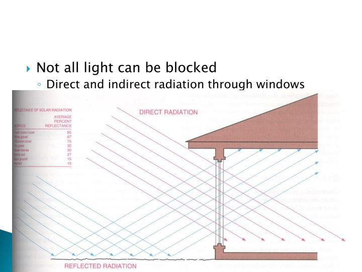 Not all light can be blocked