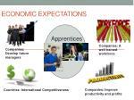 economic expectations