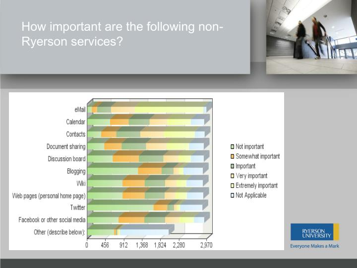 How important are the following non-Ryerson services?