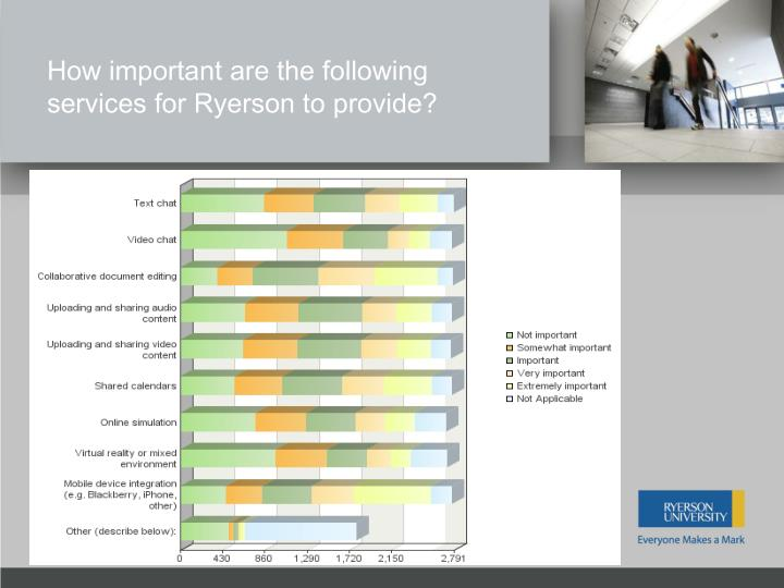 How important are the following services for Ryerson to provide?
