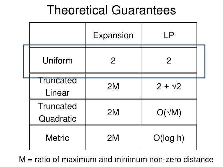 Theoretical Guarantees