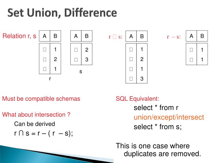 Set Union, Difference