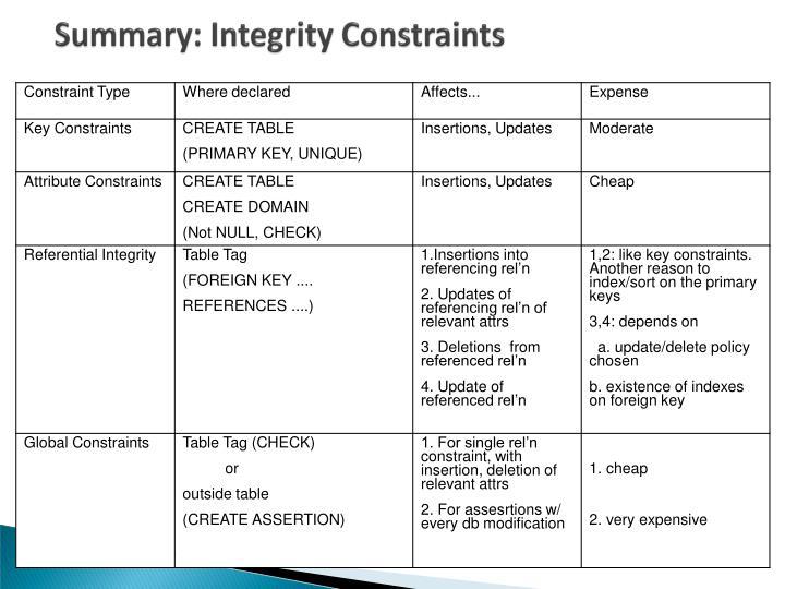 Summary: Integrity Constraints