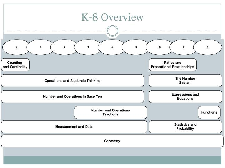 K-8 Overview