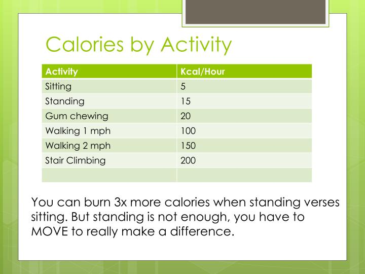 Calories by Activity